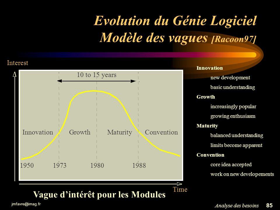 Evolution du Génie Logiciel Modèle des vagues [Racoon97]